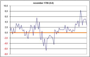 novermber 1786