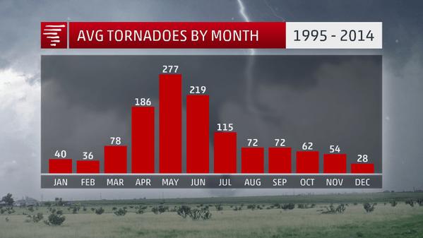 Tornado per maand