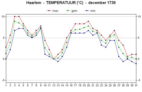 december 1739