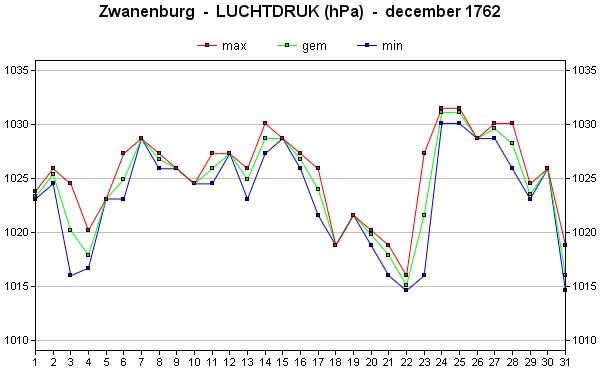 december 1762 luchtdruk - kopie