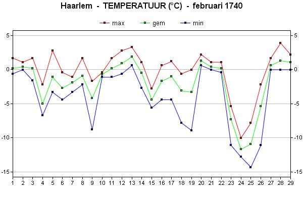 februari 1740