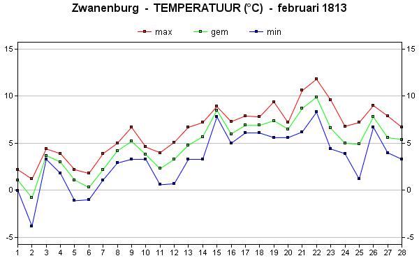 februari 1813