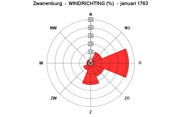 januari 1763 windrichting - kopie