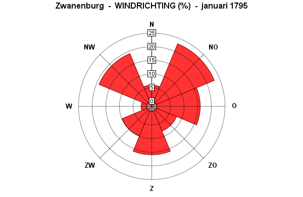 januari windrichting 1795