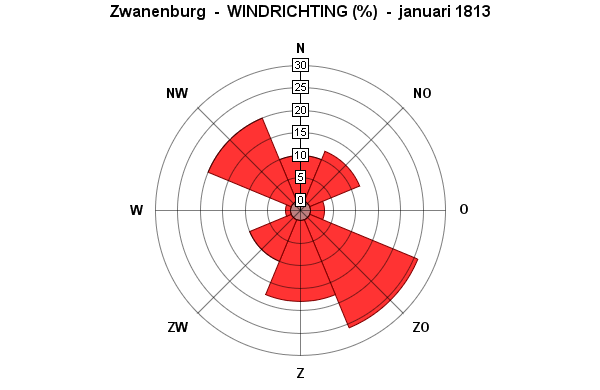 januari windrichting 1813