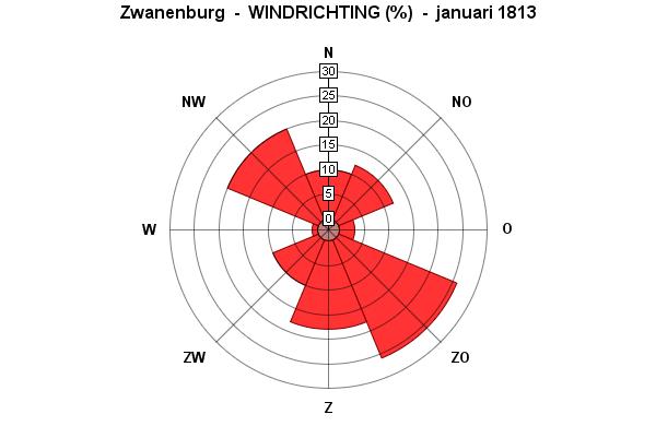 januari windrichting 1813