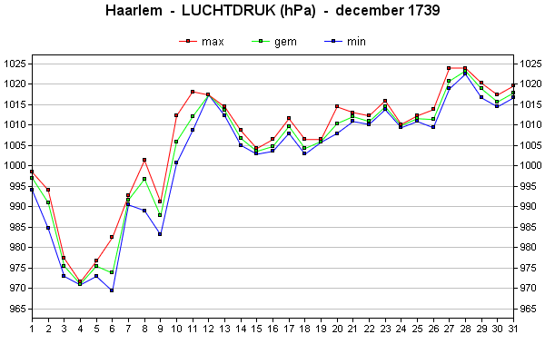 luchtdruk december 1739