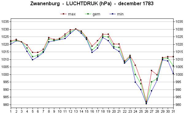 luchtdruk december 1783