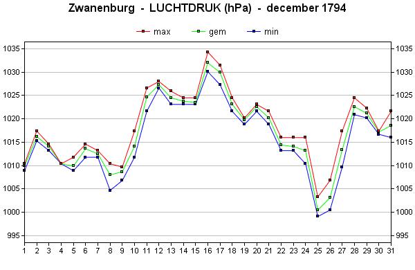 luchtdruk december 1794