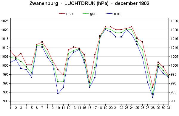 luchtdruk december 1802