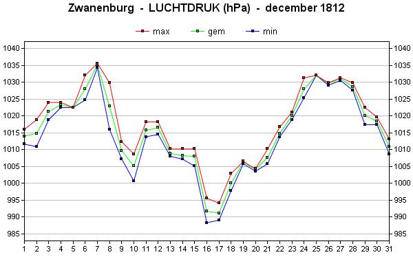 luchtdruk december 1812