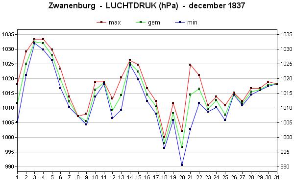 luchtdruk december 1837