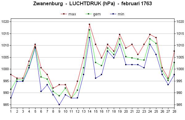 luchtdruk februari 1763