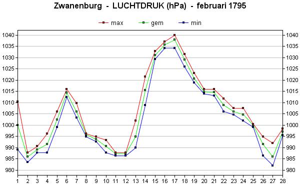 luchtdruk februari 1795