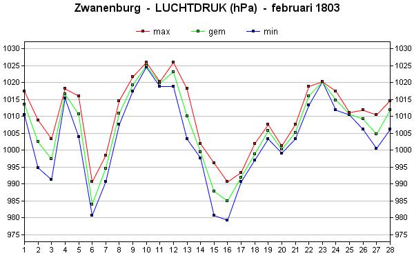 luchtdruk februari 1803