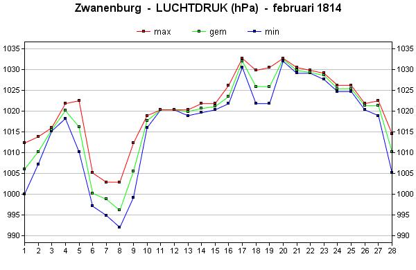 luchtdruk februari 1814