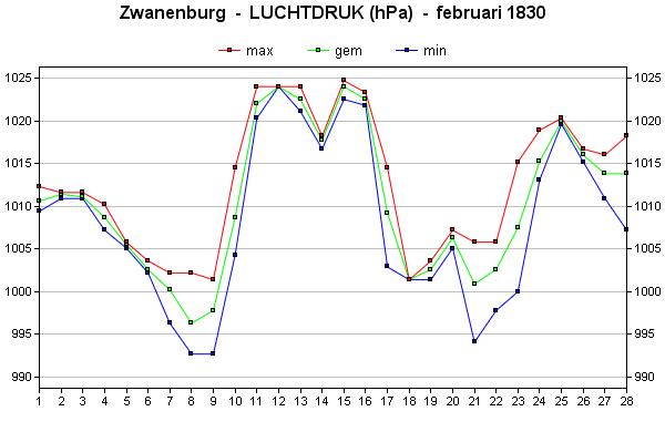 luchtdruk februari 1830