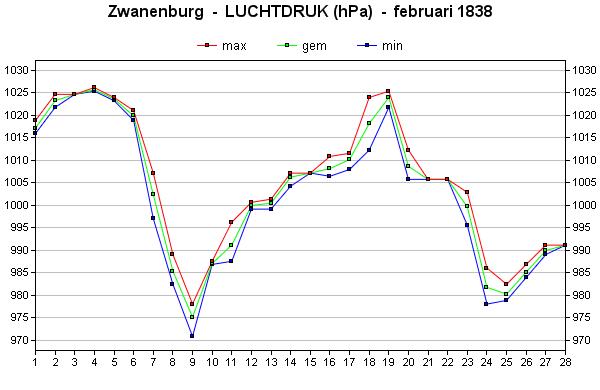 luchtdruk februari 1838