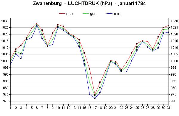 luchtdruk januari 1784