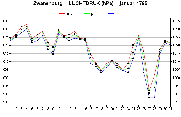 luchtdruk januari 1795