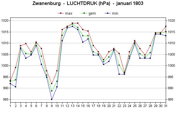 luchtdruk januari 1803