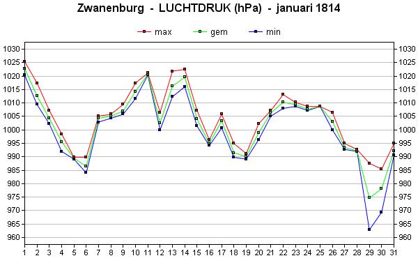 luchtdruk januari 1814
