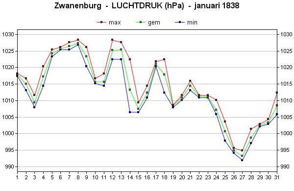 luchtdruk januari 1838