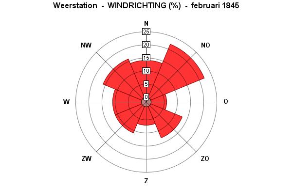 wind februari