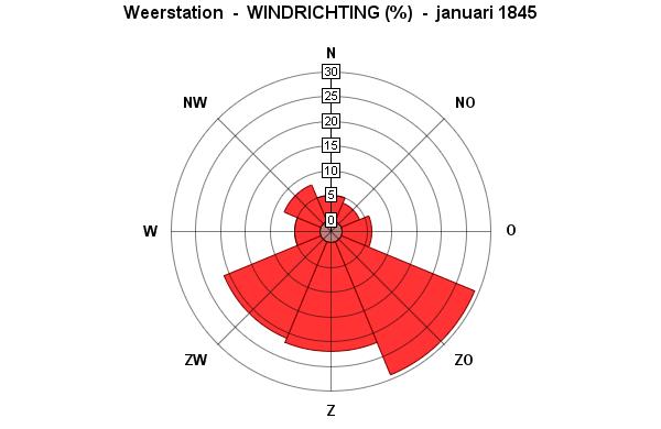 wind januari