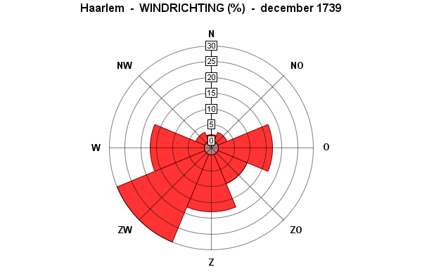 windichting december 1739