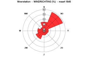 Windrichting maart 1845