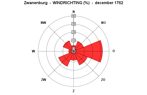 windrichting december 1762
