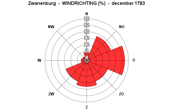 windrichting december 1783