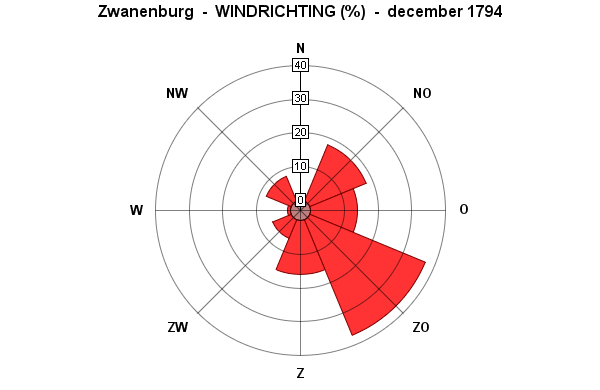 windrichting december 1794