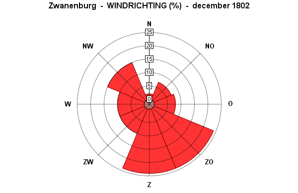 windrichting december 1802