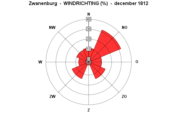 windrichting december 1812