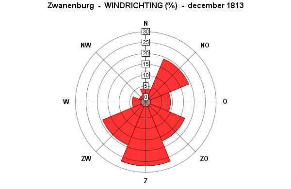 windrichting december 1813