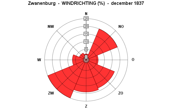 windrichting december 1837