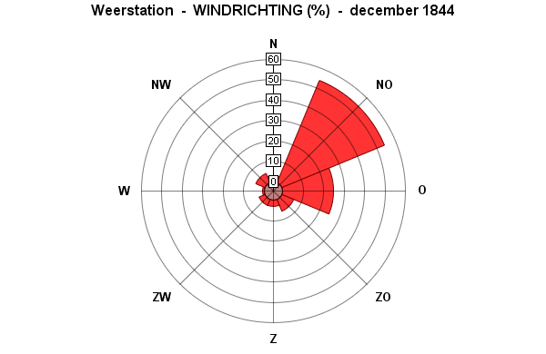 windrichting december