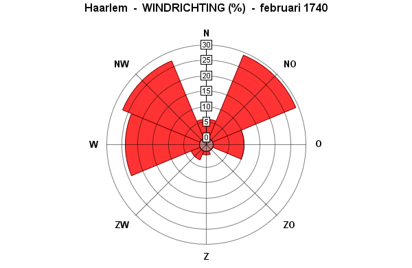 windrichting februari 1740
