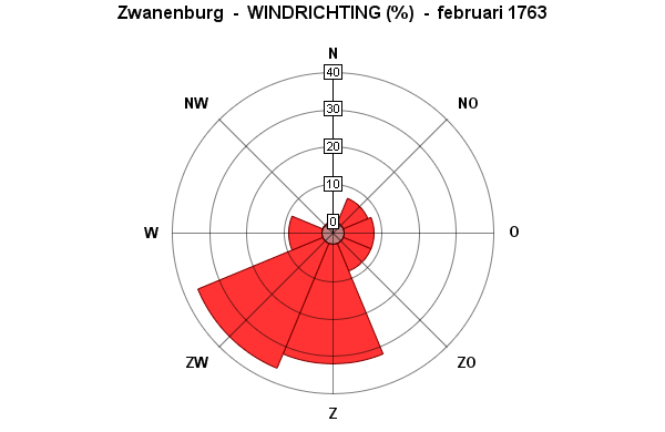 windrichting februari 1763 - kopie