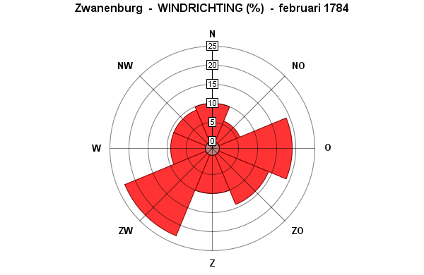 windrichting februari 1784