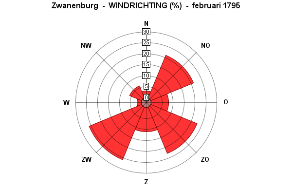 windrichting februari 1795