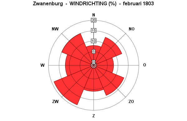 windrichting februari 1803