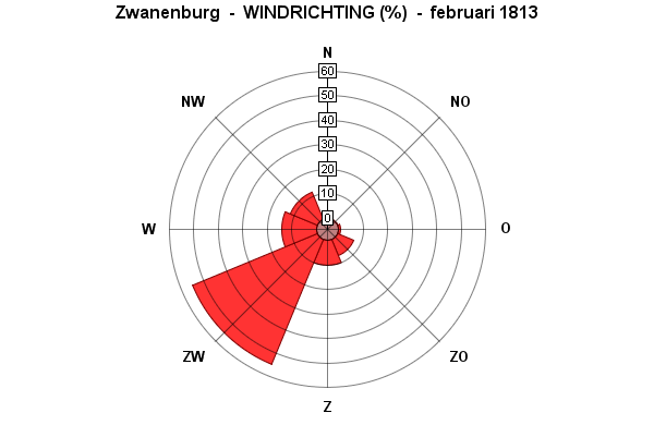 windrichting februari 1813