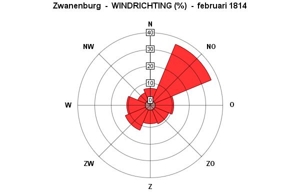 windrichting februari 1814