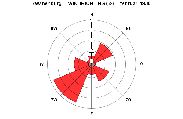windrichting februari 1830