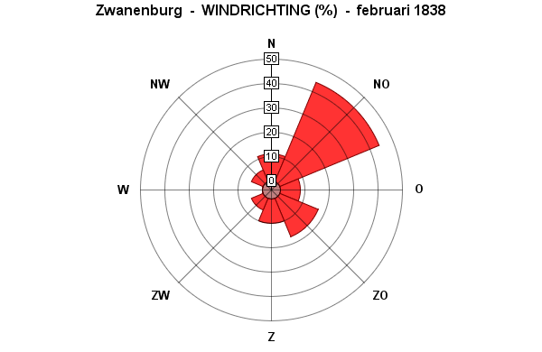 windrichting februari 1838