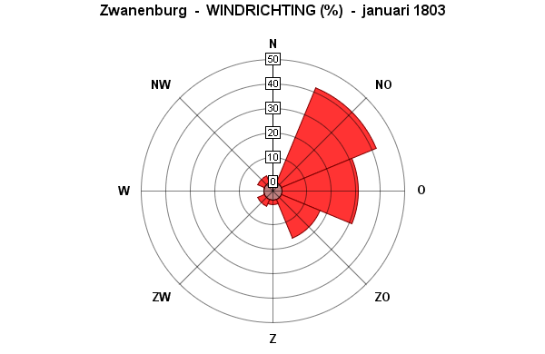 windrichting januar 1803