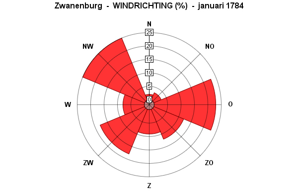 windrichting januari 1784